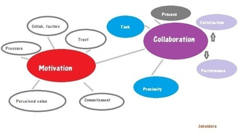 Creating as a team and increasing our capabilities | CoCreation & Social Product Development | Scoop.it