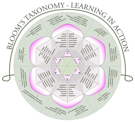 Bloom's Taxonomy Levels 4, 5 & 6 and Content Curation | Content Curation & Corporate Learning | Scoop.it
