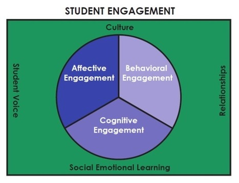 mpnENGAGED | Engagement Based Teaching and Learning | Scoop.it