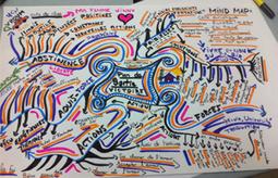 Un schéma pour traiter les dépendances | Mind mapping, pensée visuelle et thérapie | Scoop.it