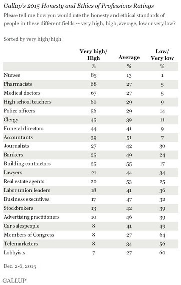 Americans' Faith in Honesty, Ethics of Police Rebounds | Pharma & Medical Devices | Scoop.it