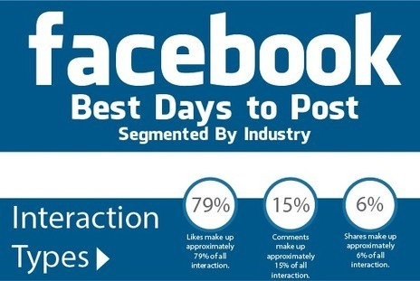 Les meilleurs jours pour publier sur Facebook | tourisme&e-market | Scoop.it