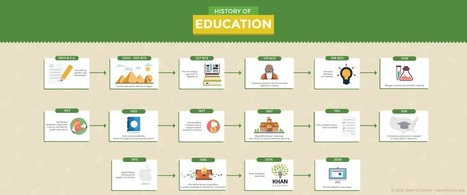 Gamification, personalization and continued education are trending inedtech | Educational technology , Erate, Broadband and Connectivity | Scoop.it