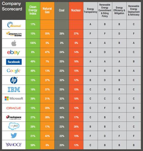 Twitter, Amazon ou Dropbox en tête des sites les plus crades du web   Innovations et Développement durable   Scoop.it