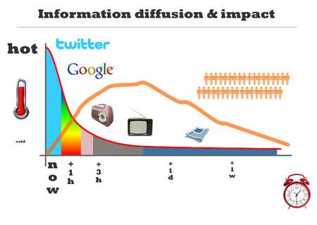 Ce que cache la nouvelle politique de Twitter vis à vis des développeurs tiers | Community Management, statistiques web et mobiles | Scoop.it