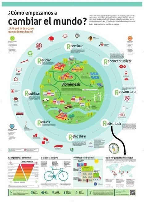 ¿Cómo empezamos a cambiar el mundo?, ¿qué podemos hacer?   Conciencia Eco   Positivisme ambiental   Scoop.it