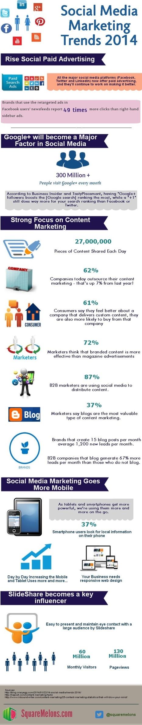 Social Media Marketing Trends 2014 | Visual.ly | Web Design, Web Development , SEO, Mobile App Topics | Scoop.it