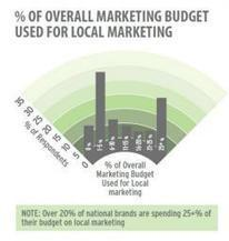 National Brands Expect High ROI From Local Advertising | soLOmo-LOcal | Scoop.it