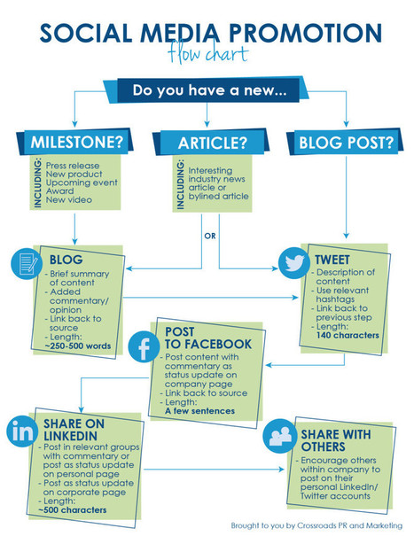 8 ways to Promote Your Content with Social Media | Brand Storytelling | Scoop.it