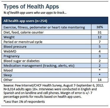 Mobile health continues to climb in popularity, especially among smartphone owners. Exercise, diet, and weight apps most popular | mHealth- Advances, Knowledge and Patient Engagement | Scoop.it