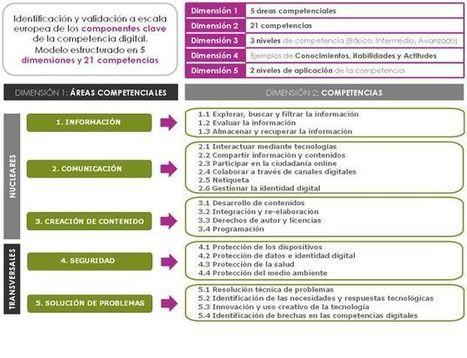 Infografies - CRP Baix Ebre | Educació a l'escola | Scoop.it