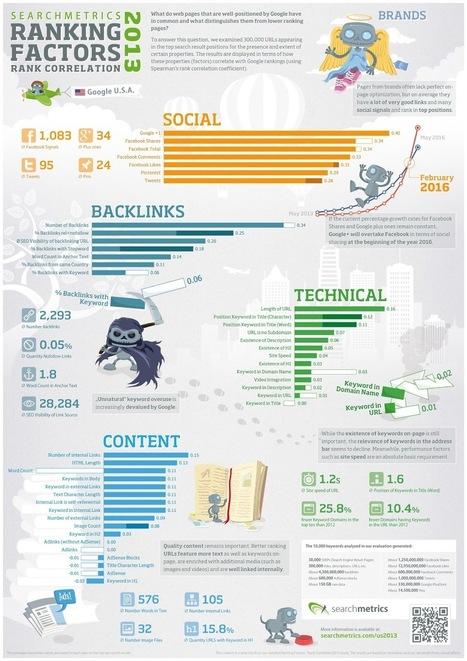 Etude 2013 sur les corrélations pour un Bon référencement sur Google | Content marketing, Rédaction web et SEO | Scoop.it