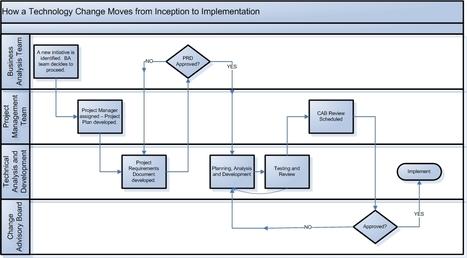 How to Develop an IT Change Management Program   La conduite du changement dans un projet informatique   Scoop.it