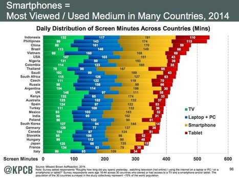 Vietnam lags in TV viewership, makes up for it in Internet consumption | Digital Hotpot | Scoop.it