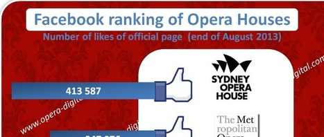 Opera houses in the world : guess who had the most Facebook fans ?! - | digital technologies in classical music & opera | Scoop.it