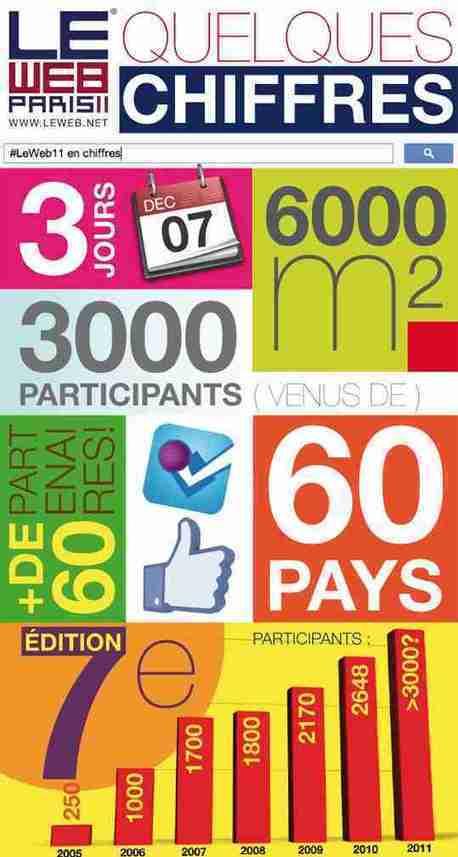 FredCavazza.net | Webmarketing, Medias Sociaux | Scoop.it