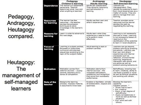 The Difference Between Pedagogy, Andragogy, And Heutagogy | APRENDIZAJE | Scoop.it