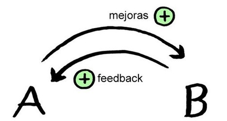 Analítica Web: La importancia del feedback - Miguel Angel Acera | Seo, Social Media Marketing | Scoop.it