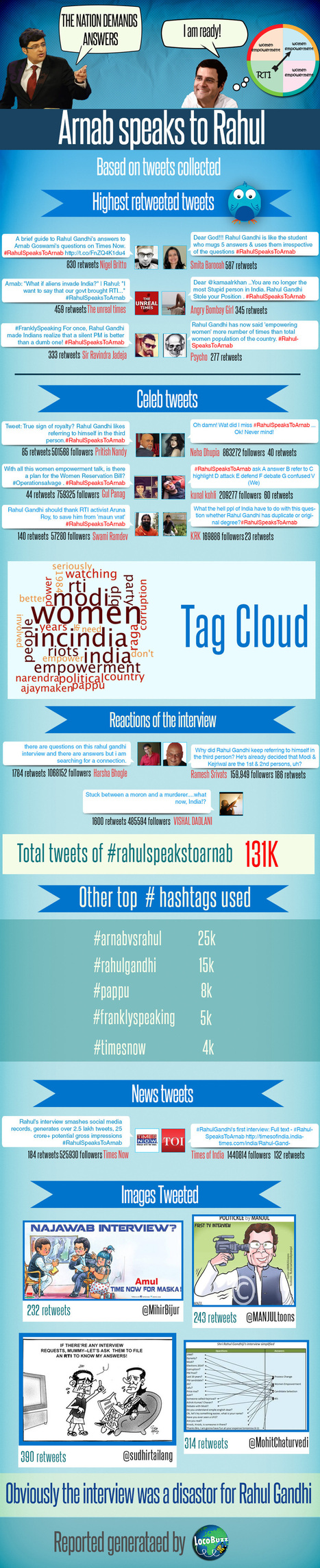 [Infographic] Social Media Report on Arnab's Interview with Rahul Gandhi | Vote For INDIA | Scoop.it
