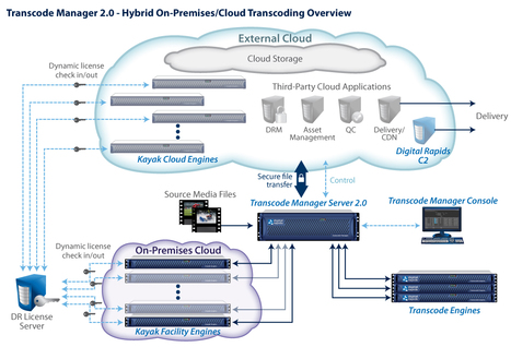 IBC : Digital Rapids Elevates Elastic, Intelligent Media Processing Automation with Transcode Manager 2.0 | Video Breakthroughs | Scoop.it