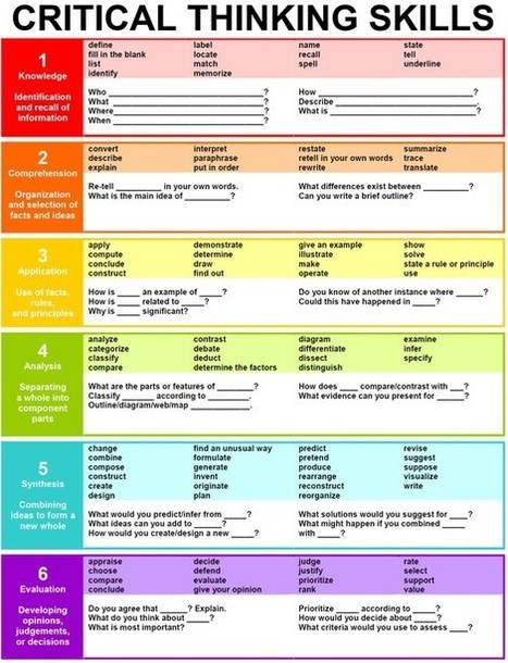 Critical Thinking verbs | The Critical Analysis Process | Scoop.it