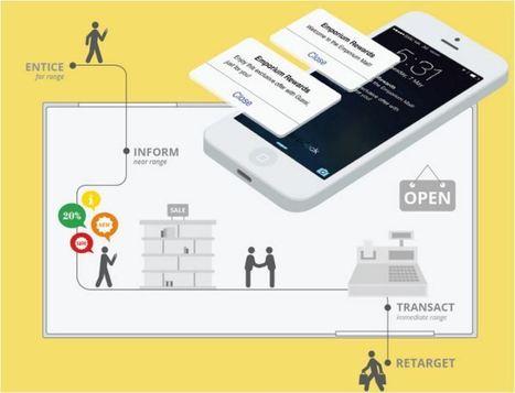 Les innovations digitales de la grande distribution | Vous avez dit Innovation ? | Scoop.it