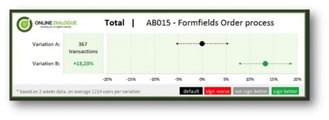 How To Communicate A/B Test Results To Stakeholders | Online Marketing Resources | Scoop.it