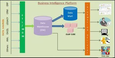 Business Intelligence – An Overview - Developer.com | Corporate Finance Professionals | Scoop.it