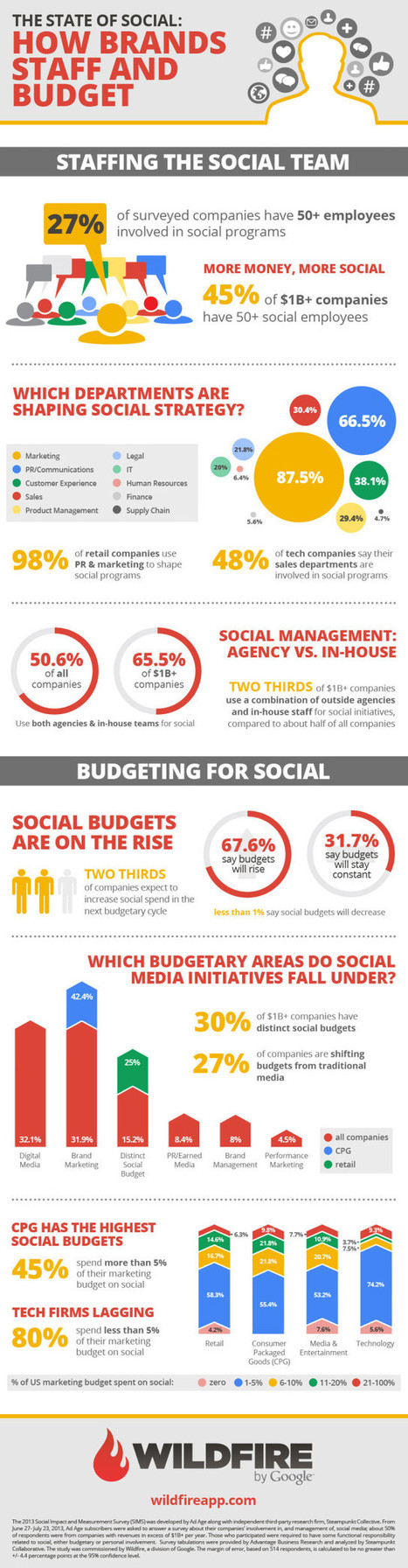 Secteurs et Budgets alloués aux Réseaux Sociaux | Infographie | L'E-Réputation | Scoop.it