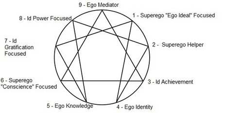 The Freudian Theory of Enneagram | Being an INFP is like..... | Scoop.it