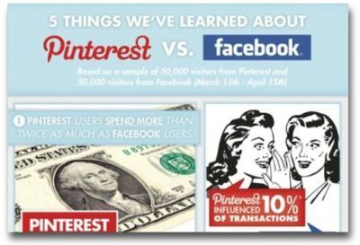 Pinterest vs. Facebook: Which is better for business? | Food for Thought Social Media | Scoop.it