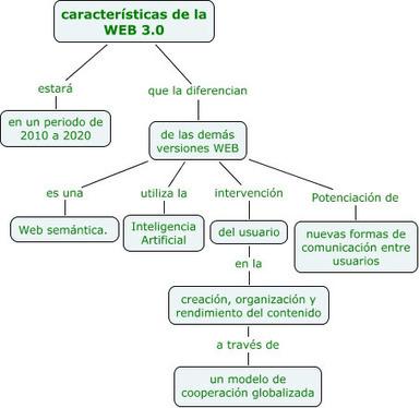 Definición de Web 2.0 y su evolución hacia Web 3.0 - Comenzando de Cero | Conocity | Scoop.it