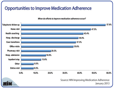 Managing Medication Adherence in the Community Essay