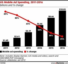 U.S. Mobile Ad Spending Forecast to Exceed $2.6 Billion in 2012 | Content Marketing News | Scoop.it