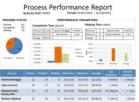 How can I manage my operations? | Operational Excellence | Scoop.it
