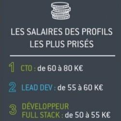 Un salaire de 60 à 80 K€ pour un CTO dans une start-up française - Le Monde Informatique | Politique salariale et motivation | Scoop.it