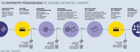 L'Hadopi dresse un premier bilan positif de son action contre le ... - Les Échos | Sécurité des systèmes d'Information | Scoop.it