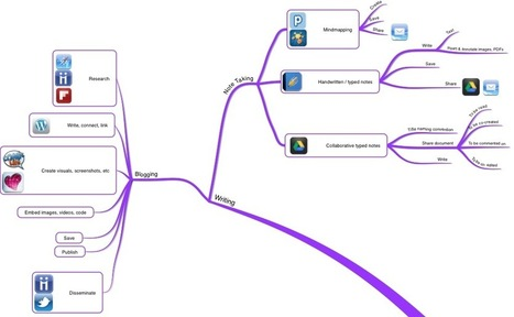 More iPad Workflow Scenarios | EdTech | Scoop.it