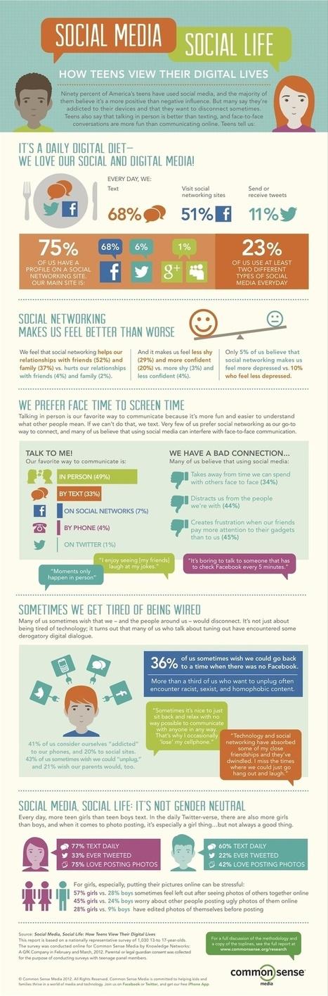 Social Media | Stuff | Scoop.it