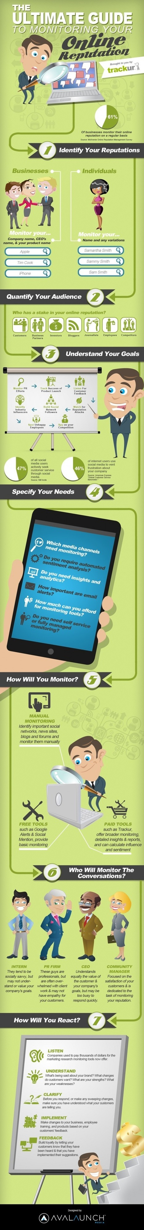 Ultimate Guide to Monitoring Your Online Reputation (Infographic) - Business 2 Community | Excellent Infographics | Scoop.it