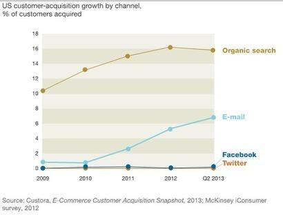 40 fois plus de clients acquis par email qu'avec Facebook et Twitter réunis - #Arobasenet | Digital Martketing 101 | Scoop.it
