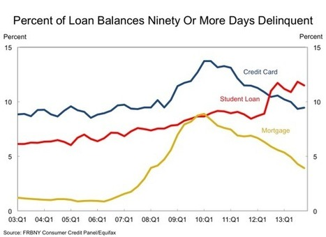 Student Loans Are Ruining Your Life. Now They're Ruining the Economy Too | TIME.com | Good Advice | Scoop.it