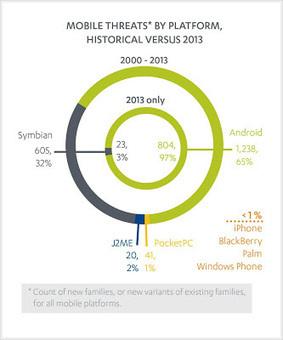 ANDROID: COLPITO DAL 97% DEI MALWARE NEL 2013 | All News | Scoop.it