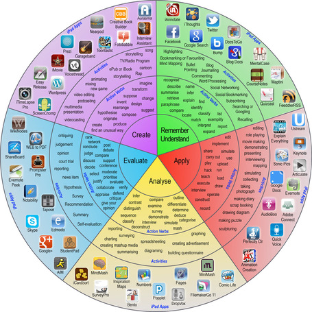 Integrate iPads Into Bloom's Digital Taxonomy With This 'Padagogy Wheel' - Edudemic | Ict4champions | Scoop.it