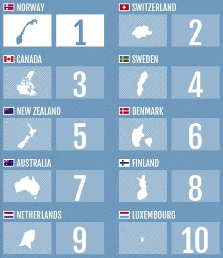 These 10 Countries Are The Most Prosperous In The World | Megatrends | Scoop.it