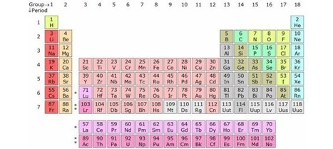 It's official! Element 113 was discovered at RIKEN | Fragments of Science | Scoop.it