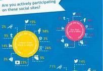 INFOGRAPHIE • Comment les réseaux sociaux sont-il utilisés dans ... - Courrier International | Réseaux sociaux - bon usage | Scoop.it
