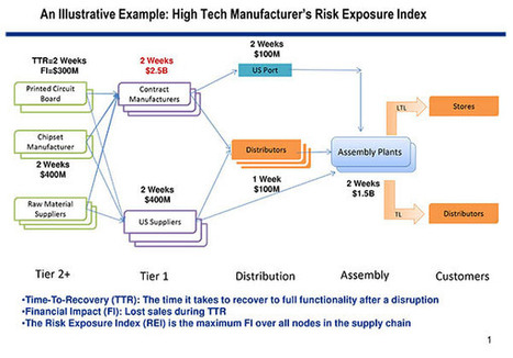 """MIT Study: """"Devil in the Details"""" of Supply Chain Risk Management - Article from Supply Chain Management Review 