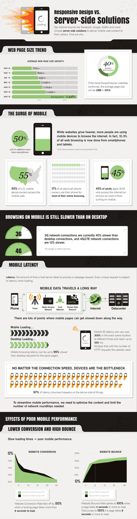 Responsive Design vs Server-side Mobile Solutions /@BerriePelser | WordPress Google SEO and Social Media | Scoop.it