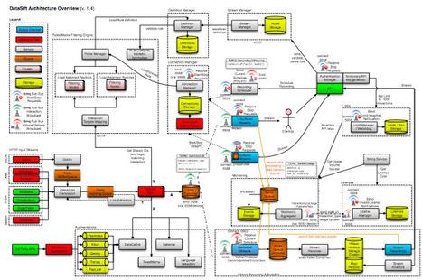Building the Future | DataSift Blog | digitalassetman | Scoop.it